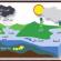 الدورة المائية في الطبيعة