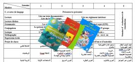 التوزيع المجالي لمادة الفرنسية Mes apprentissages نسخة 2018 و الجيد في الرياضيات و فضاء النشاط العلمي المستوى السادس