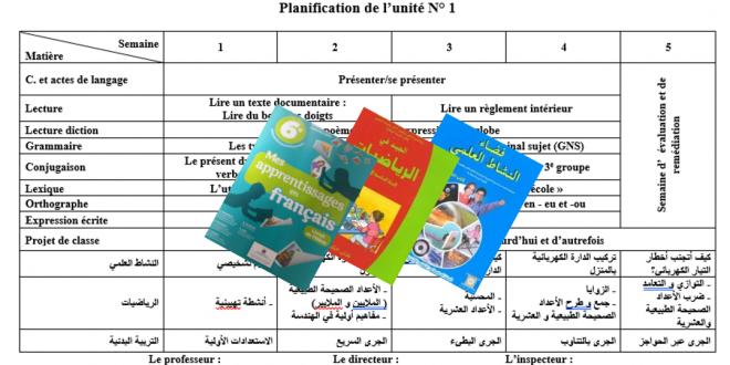 التوزيع المجالي لمادة الفرنسية Mes apprentissages و الجيد في الرياضيات و فضاء النشاط العلمي المستوى السادس